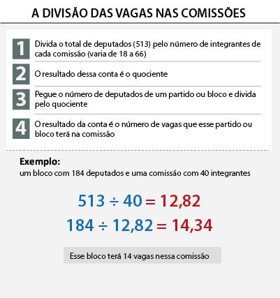 Câmara-dois Confira os votos que sua cidade deu para cada deputado federal e a nova composição partidária