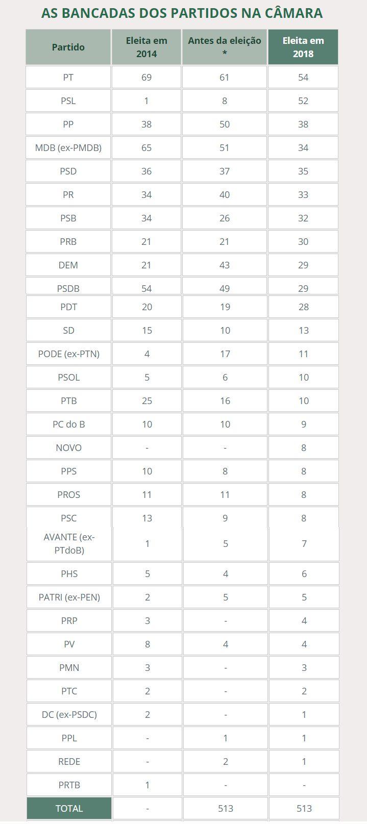 Camara-Bancada Confira os votos que sua cidade deu para cada deputado federal e a nova composição partidária