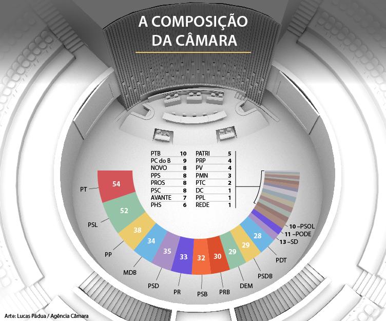 Camara-dos-deputados Confira os votos que sua cidade deu para cada deputado federal e a nova composição partidária