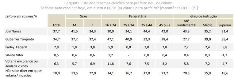 Espontanea-publico Pesquisa eleitoral Verus/Portal Atitude mostra Josi Nunes na liderança em Gurupi