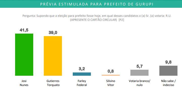 Estimulada Pesquisa eleitoral Verus/Portal Atitude mostra Josi Nunes na liderança em Gurupi