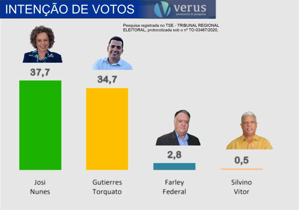 Pesquisa-1-1024x720 Pesquisa eleitoral Verus/Portal Atitude mostra Josi Nunes na liderança em Gurupi