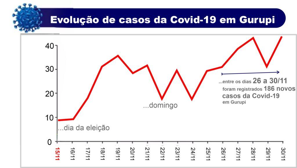 Novos-casos-da-Covid-UPA-1024x578 Em meio as exonerações de médicos da UPA, Gurupi inicia semana com o maior número de novos casos da Covid-19 no Tocantins