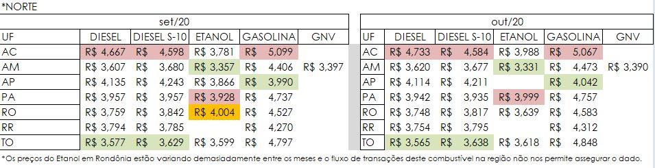 diesel Fazendo parte da região com o diesel mais caro, Tocantins fecha outubro com menor preço do norte do país