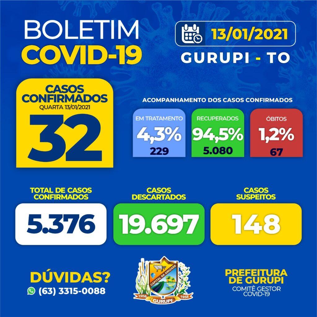20210113133148_mceu_80626411611610555508574-1024x1024 Gurupi confirma quatro mortes por complicações da Covid-19 nesta quarta (13)