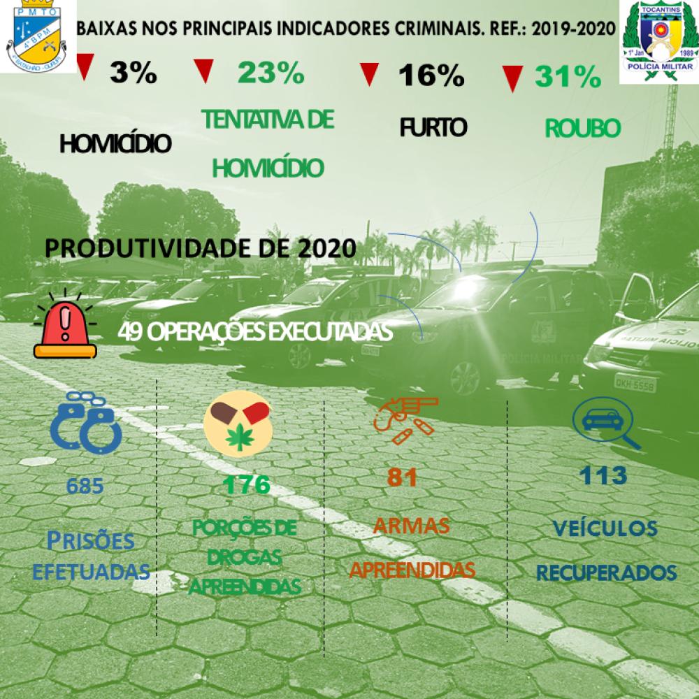 547314_1000 Balanço 2020| PM aponta redução nos crimes ocorridos na região Sul