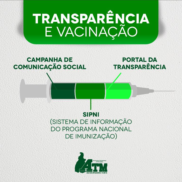 6012d09505906 Municípios devem dar publicidade e transparência sobre vacinação contra a COVID-19, além de alimentar sistema da União, orienta ATM