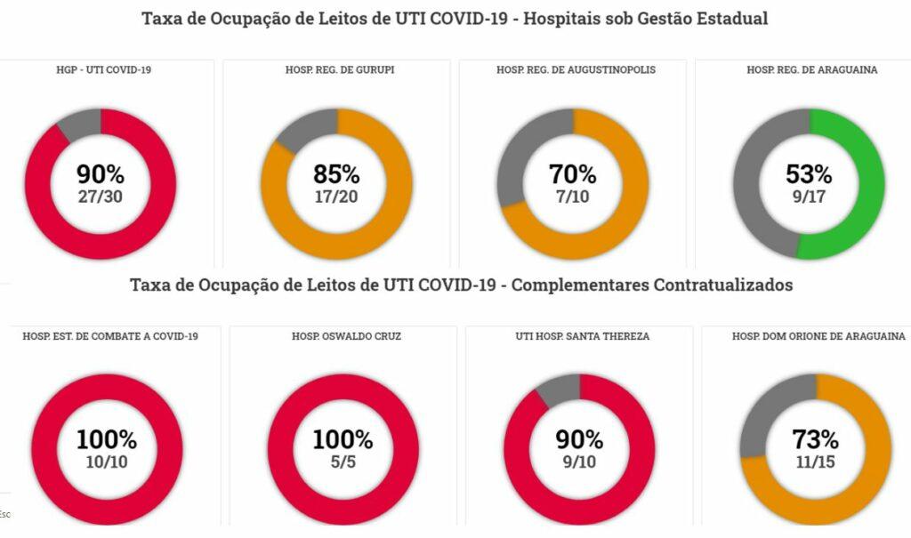 Covid-taxa-ocupacao-1024x605 Secretário de Saúde de Gurupi diz que não existem confirmação da nova cepa do coronavírus e comenta desatualização no Vacinômetro da Covid-19