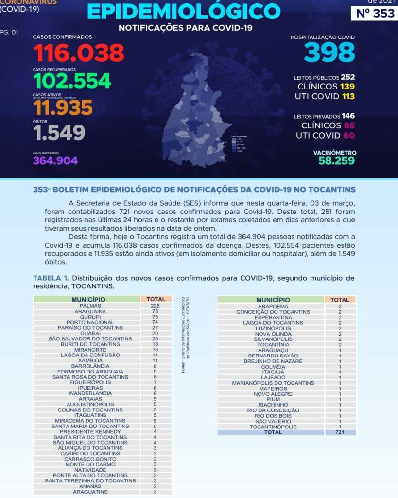 IMG_20210303_131336_676-819x1024 Tocantins contabiliza 721 novos casos e 10 óbitos em decorrência da Covid-19