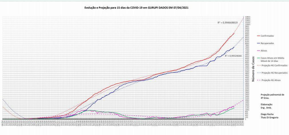 Grafico-Covid-B- Gurupi completa nesta quinta 01 ano do primeiro caso da Covid-19