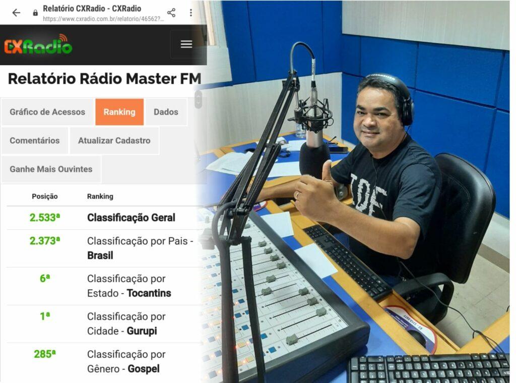 Radio-mais-2-1024x759 Relatório da CX Rádio aponta Rádio evangélica Master FM como mais ouvida em Gurupi