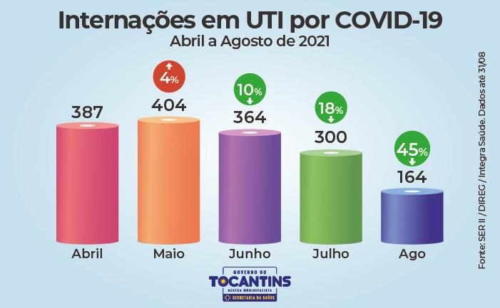 Reducao-nos-numeros-da-Covid-19-no-TO-5 Gráficos mostram queda em números da Covid-19 pelo terceiro mês consecutivo no Tocantins