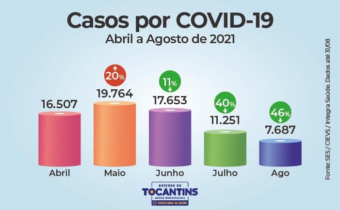Reducao-nos-numeros-da-Covid-19-no-TO-6 Gráficos mostram queda em números da Covid-19 pelo terceiro mês consecutivo no Tocantins