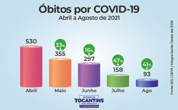 Reducao-nos-numeros-da-Covid-19-no-TO-7 Gráficos mostram queda em números da Covid-19 pelo terceiro mês consecutivo no Tocantins